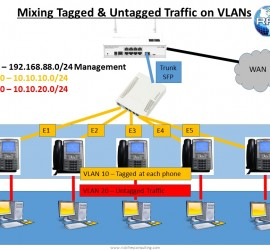 VLANs for VOIP